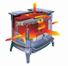 Stove Fireplace, Wood Fireplace, Fireplace Design, Fireplaces, Rocket Stoves, Drafting Desk, Kitchen Appliances, House Design, Furniture