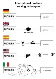 International problem solving techniques.
