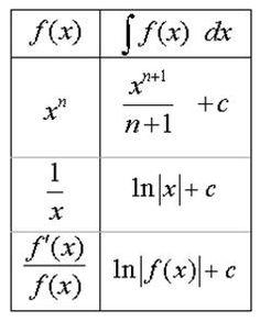 What are Integrals and Derivatives?: Integrals Calculus Formula