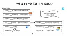What To Monitor In A Tweet?