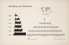 With his stylized locomotives, Arntz depicts not only the growth of railways over several decades, but also the modernization of its rolling stock.  Title: The development of railways  Publication: Gesellschaft und Wirtschaft  Editor: Otto Neurath  Art director: Gerd Arntz  Year: 1930, Leipzig