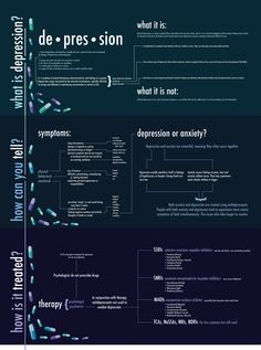 Depression Infographic - hard to read, but good info.