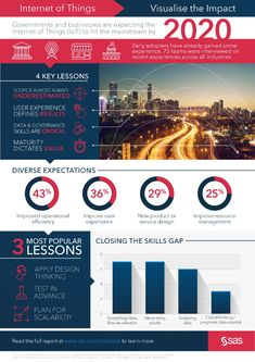 Internet of Things: Visualise the Impact Basierend auf Interviews mit 75 Executives aus ganz Europa Augmented Reality, Counseling, Infographics, Career, Engineering, Technology, Internet Of Things, Infographic, Graphics