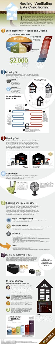 HVAC - This is pretty good basic info. Follow the maintenance tips! www.hvaccertificationtoday.com