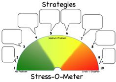 Stress-O-Meter with Strategy Boxes, students are pre-taught the levels and then fill in the bubbles with 'self-talk' or other strategies help calm the student down, bring them back towards green.  There is an arrow on one page, print on tag and attach to spedometer.