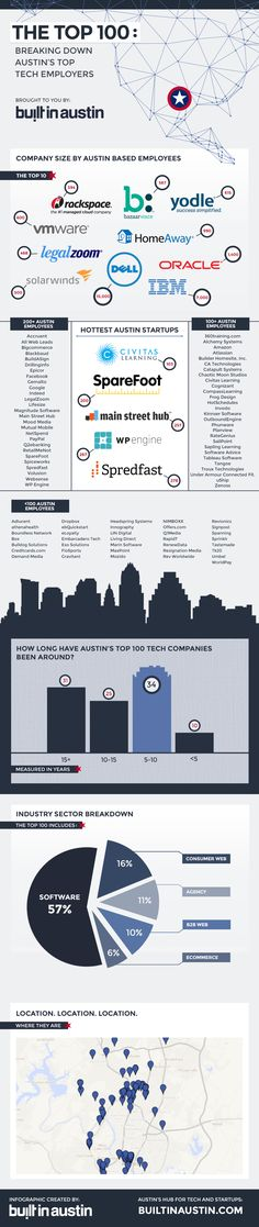 Through years of working in the IT industry, I have become a bit of a tech nerd and love seeing how companies continue to solve business challenges through technology. Austin is a growing hub for innovation and the high tech industry. Companies large and small continue to invest in Austin, which benefits McCombs tremendously.