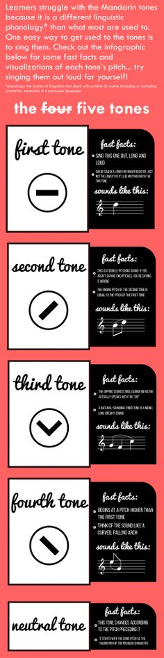 Learn the five tones of Mandarin Chinese.