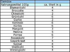 Kohlenhydrate Tabelle Gemüse