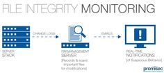 File Integrity Monitoring: A Critical Component in PCI Compliance Software