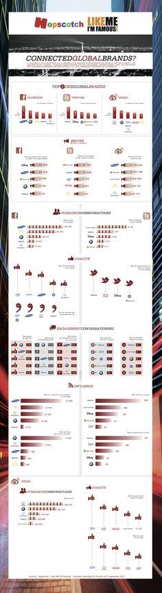 Analyse poussée de la présence sociale et des interactions de grandes marques sur Fb et Twitter #globalBrands #infographie