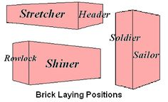 The most commonly used are a series of courses [ rows or layers ] of stretchers.