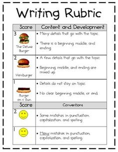 This is the rubric that I use in my first grade classroom for writing.  The hamburger visuals really help the students understand the difference be...