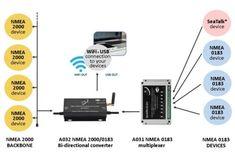 Qk A032 S Nmea 2000 0183 Bi Directional Gateway Wifi Ais Receiver Marine Nmea Multiplexer Iot Solutions In Uk Nmea 0183 Wifi Wifi Access