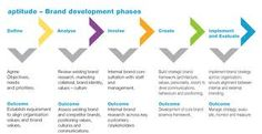 The goal of Brand Development is to provide strategic and creative brand guidelines that will enable the company to achieve a competitive advantage and continual growth towards becoming a market leader.  #BrandDevelopment.  is about delivering a consistent image that outshines your competition. http://omegatoalpha.com/services/brand-building/