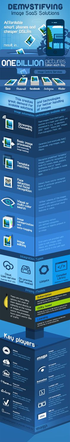 Demystifying Image SaaS Solutions (Infographic)