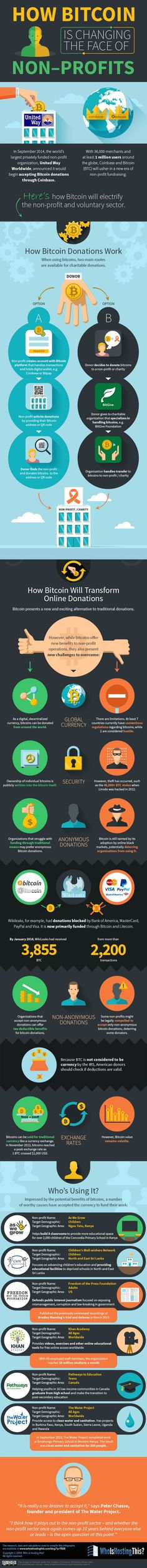 How Bitcoin is Changing the Face of Non-Profits #infographic #Bitcoin #Nonprofits #HowToGetFreeBitcoins