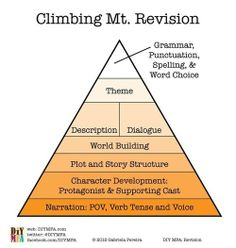 Image result for revision pyramid