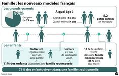 La famille française- L'étude de l'Insee.[IDE]