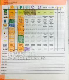 Kirjainpaja – Riikan luokka Periodic Table, Bullet Journal, Periodic Table Chart, Periotic Table