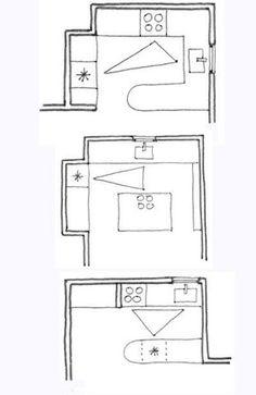 Plaques de cuisson, évier et réfrigérateur : il est important que la distance entre ces trois zones soit égale ou presque. Evitez aussi les trop grandes distances entre ces trois points.