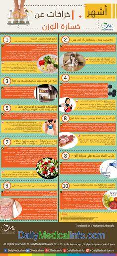 سيدي .. سيدتي  دوما ما نسمع عن خرافات لخسارة الوزن .. أرجو الابتعاد عنها  http://www.dailymedicalinfo.com/infographics/i-204