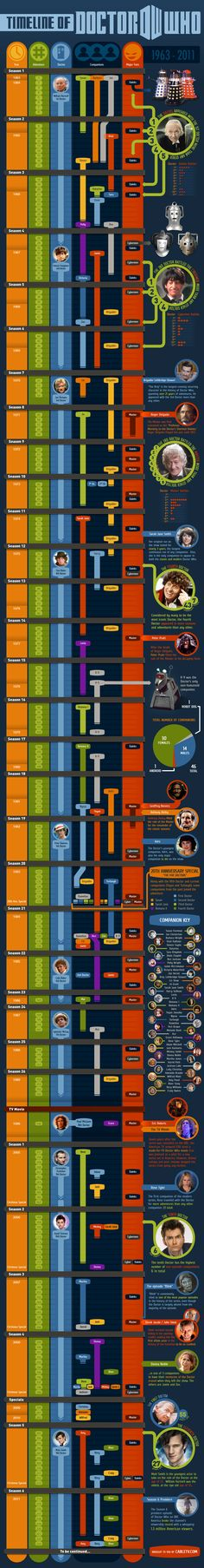 Comprehensive Doctor Who Timeline
