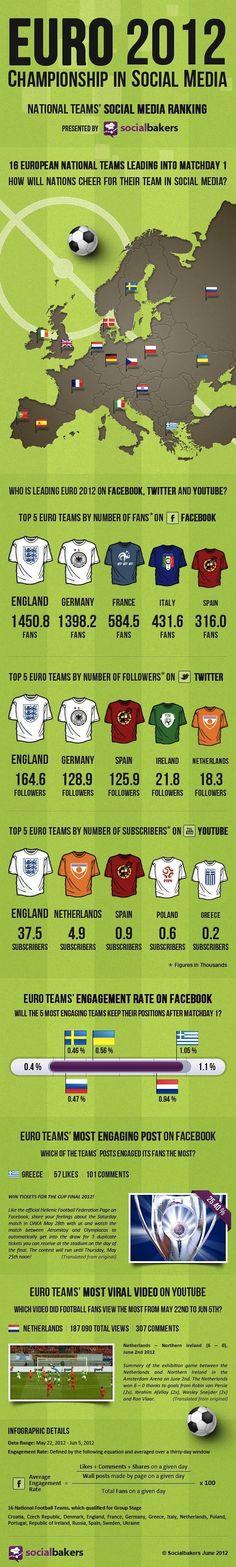 Euro 2012 on Social media