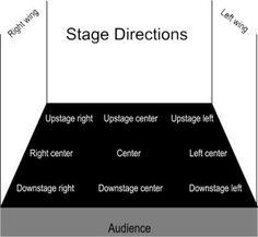 Lit Genius Editors – Glossary of Drama/Theater Terms Theatre Terms, Drama Theatre, Theatre Stage, Music Theater, Theatre Problems, Theatre Auditions, Drama Teacher, Drama Class, Teacher Blogs