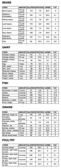 List of High Protein foods by diann