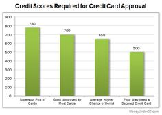 walmart credit card fico score needed