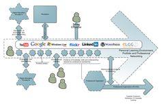 Resultados de la Búsqueda de imágenes de Google de http://www.masmithers.com/wp-content/uploads/2009/09/FutureModelsOfSocial-Learning.png  Me pareció interesante la flecha hacia el FUTURO