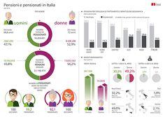 Realizzata in occasione della diffusione dei dati su Trattamenti pensionistici e beneficiari nel 2014, offre approfondimenti territoriali e di genere #pensioni #pensionati #infografiche #infographics #istat