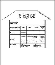 Italian Language, Learning Italian, Primary School, Grammar, Montessori, Homeschool, Coding, Teaching, Geography