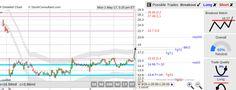 StockConsultant.com - $DPLO (DPLO) Diplomat Pharmacy stock edge of the gap, bottom breakout watch above 16.27, earnings May 08 aMkt, analysis chart