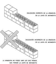House Roof, Civilization, Construction, Ing, Wall, Home Decor, Kitchen, Minimalist Home, Bricks