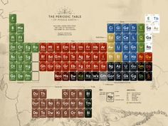 Periodic table of LOTR characters