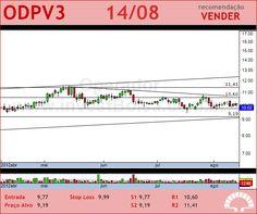 ODONTOPREV - ODPV3 - 14/08/2012 #ODPV3 #analises #bovespa