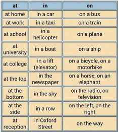 Prepositions on in at