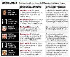 Governo de SP não paga indenização a famílias de PMs assassinados
