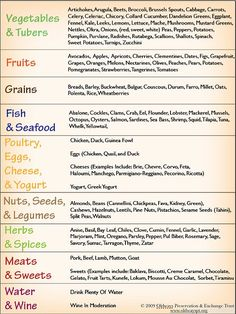 Some Common and Uncommon Foods and Flavors of The Mediterranean Diet Pyramid