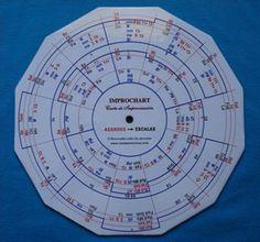 Rueda armonica: Improchat (carta de improvisación) Improvisación y composición