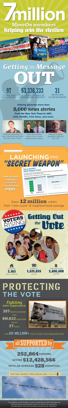INFOGRAPHIC: How 7 Million MoveOn Members Helped Win The Election | MoveOn.Org