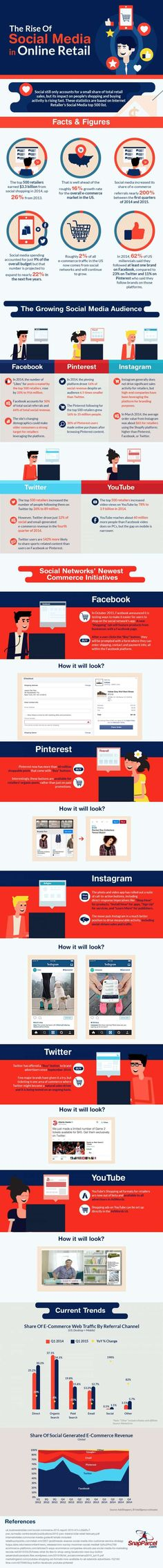 Infographic: The rise of social media in eCommerce