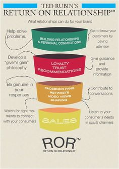 What relationships can do for brands [INFOGRAPHIC] http://www.shortstack.com/2012/10/essential-rules-for-building-relationships-with-customers-online/