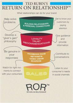 plan de marketing relacional para servicioes - Buscar con Google