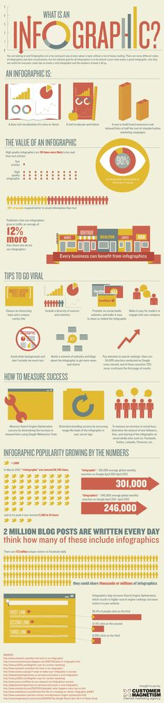 What is an infographic? #Socialmedia