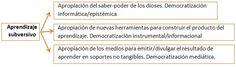 http://bblanube.blogspot.com.es/2012/07/aprendizaje-subversivo.html