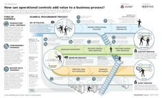 Illustration – How Can Operational Controls Add Value To A Business Process