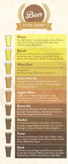 """brown-soap-and-beer: """" This list lacks the unfiltered, very tasty Zwicklbier, but otherwise - I approve! """" a very useful chart! Brewing Recipes, Beer Recipes, Beer Infographic, Fruity Alcohol Drinks, Beer Types, Homemade Beer, Wheat Beer, Wine Sale, Beer Poster"""
