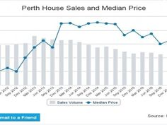Why Western Australia Housing Prices Fall? - PropertyOnly NZ